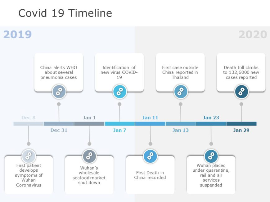 Covid 19 Timeline 04