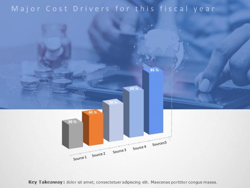3D Bar Graph Cost Drivers Powerpoint Template